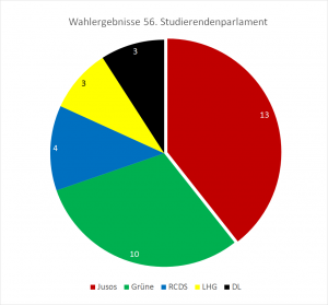 Wahlergebnis 17 Diagramm